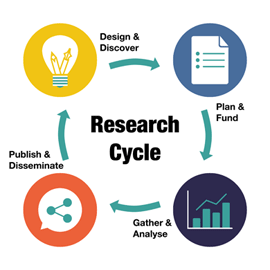 Research Cycle Image